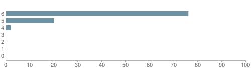 Chart?cht=bhs&chs=500x140&chbh=10&chco=6f92a3&chxt=x,y&chd=t:76,20,2,0,0,0,0&chm=t+76%,333333,0,0,10|t+20%,333333,0,1,10|t+2%,333333,0,2,10|t+0%,333333,0,3,10|t+0%,333333,0,4,10|t+0%,333333,0,5,10|t+0%,333333,0,6,10&chxl=1:|other|indian|hawaiian|asian|hispanic|black|white